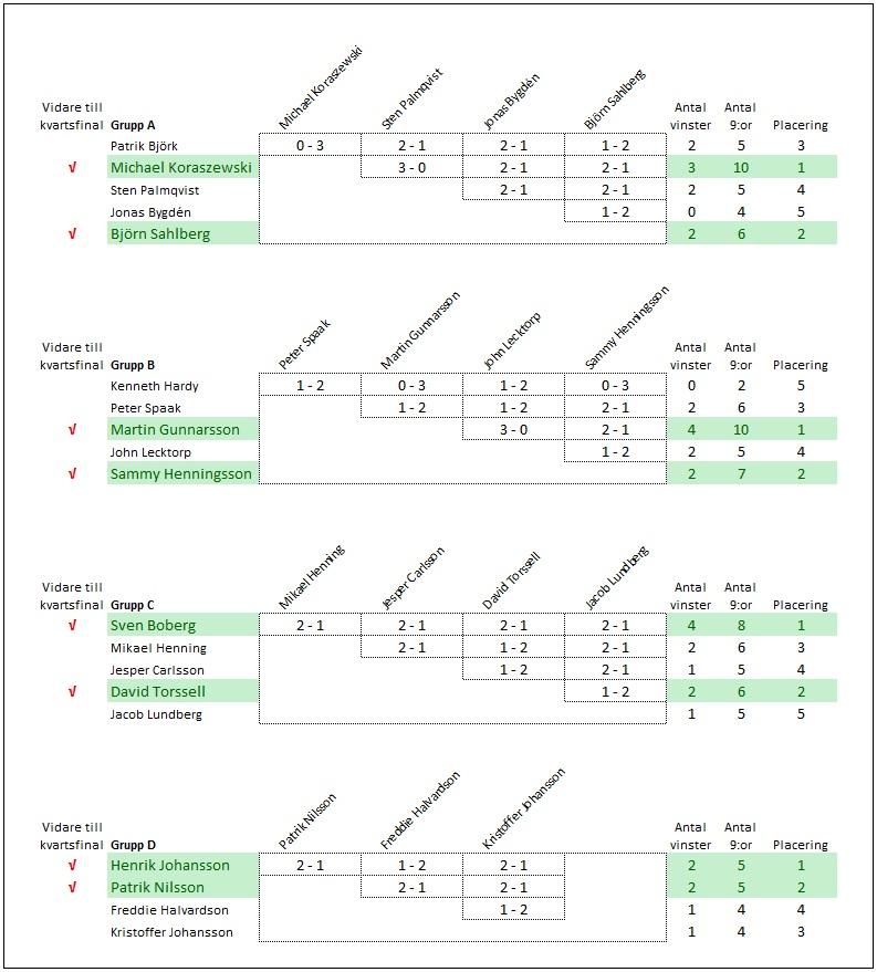 2014-01-20-singelturnering-resultat